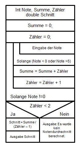 Berechnung Notendurchschnitt