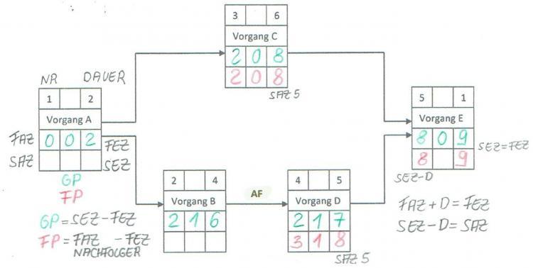 Netzplan Rückwärtsrechnung v00.jpg