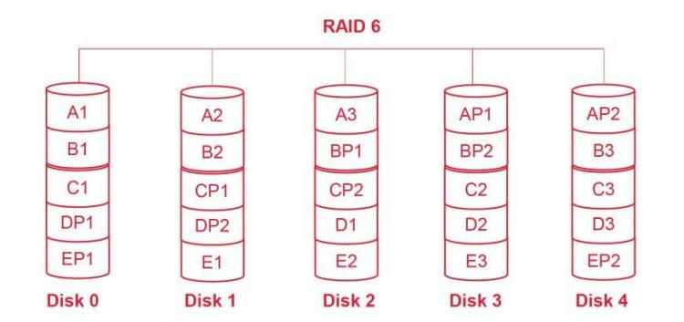 Parität_RAID 6.jpg