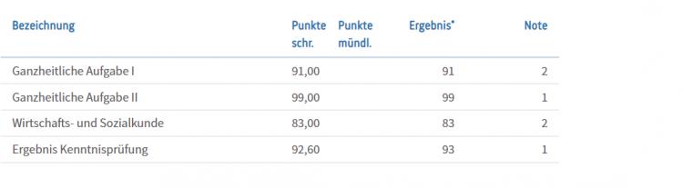 Ergebnis_schriftliche_prüfung.png